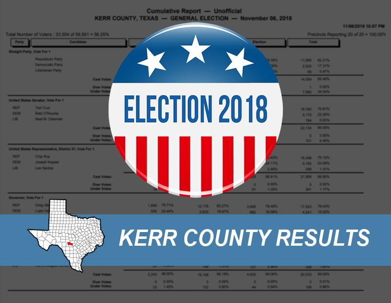 Kerr County | Kerrville United on kerr county texas map, kerr county voting precincts, kerr county voter registration, houston precinct map, bexar county district map, bastrop county map, kerr daily times, texas precincts map, kerr county weather,